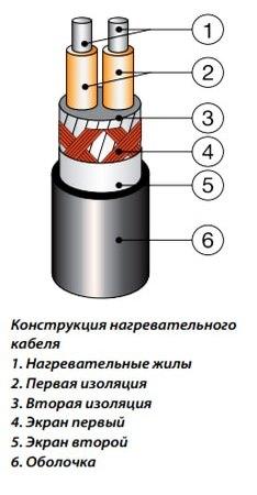 кабель сн 28