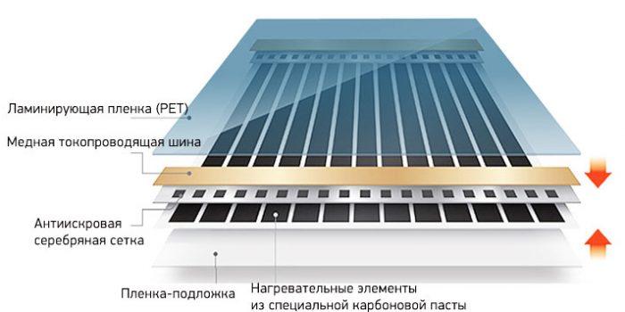 ИК пленка в разрезе